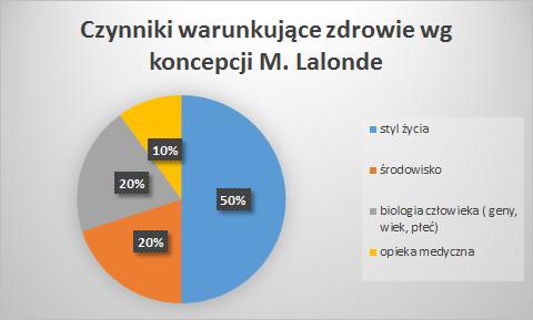 Pole Lalondea